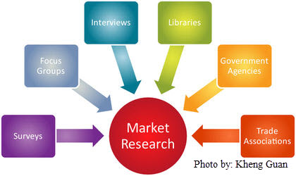 Market Research and SEM